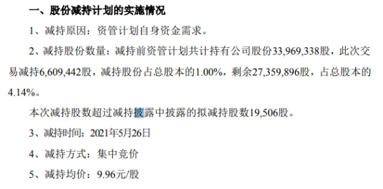 旗天科技股东减持660.94万股 套现6583万