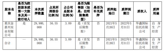陕西金叶控股股东重庆金嘉兴质押2990万股 用于自身生产经营