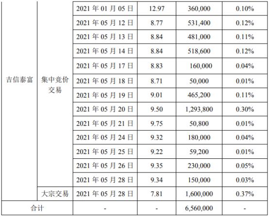 超频三股东吉信泰富减持656万股 套现约5961.6万