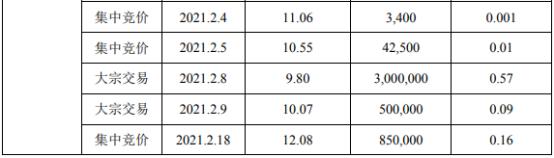 汇金股份2名股东合计减持3173.56万股 套现合计约3.85亿