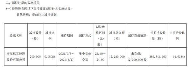 杭叉集团控股股东杭叉控股减持70万股 套现1728万