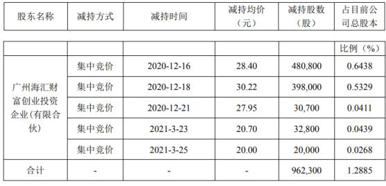 金银河股东海汇财富减持96.23万股 套现约2732.93万