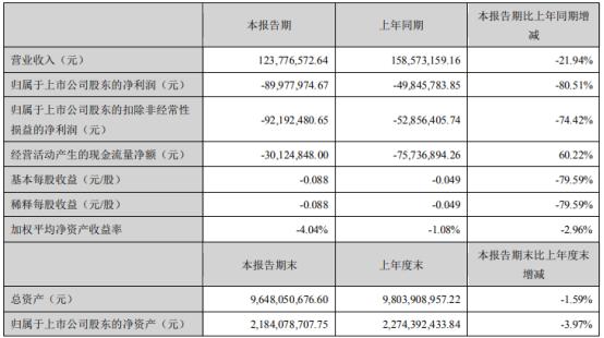 京蓝科技2021年第一季度亏损8997.8万 财务费用增长