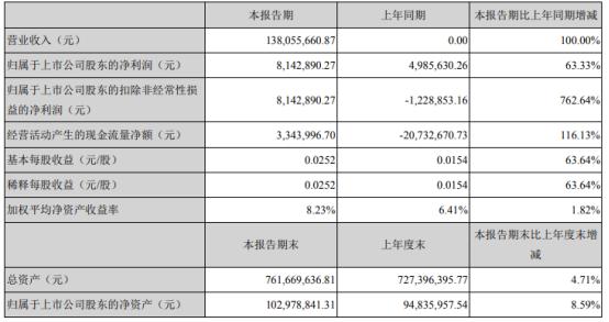 亚太实业2021年第一季度净利增长63.33% 主营业务收入增加