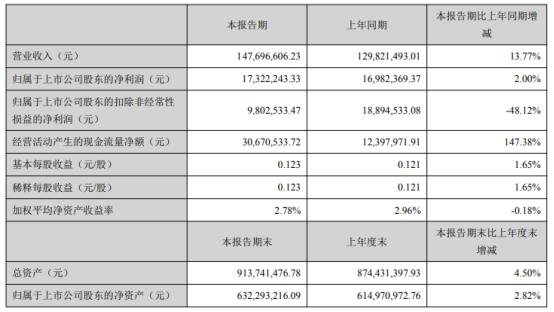 晓鸣股份2021年第一季度净利1732.22万增长2% 其他收益同比增加