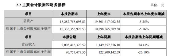 宝新能源2021年第一季度净利9075.75万 下滑26.10%