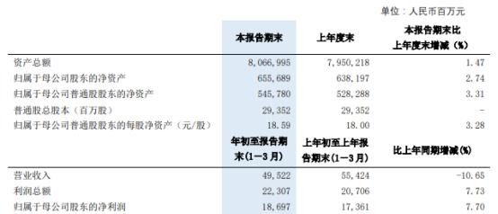 浦发银行2021年第一季度净利186.97亿增长7.7% 投放动能逐步恢复