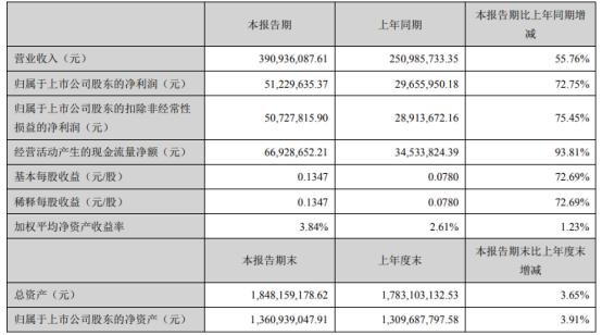 东箭科技2021年第一季度净利5122.96万增长72.75% 市场端消费需求增长