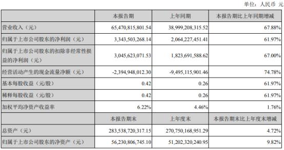潍柴动力2021年第一季度净利增长61.97% 主要产品销量增长