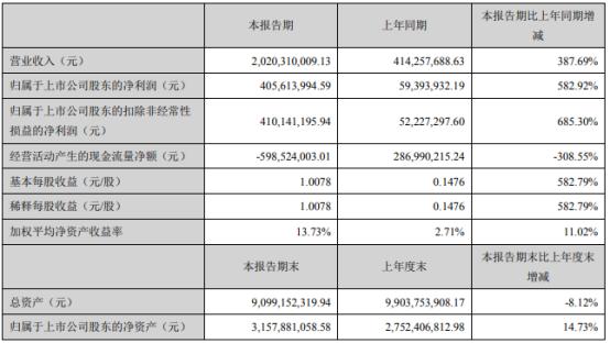 京基智农2021年第一季度净利增长582.92% 商品房销售收入增加