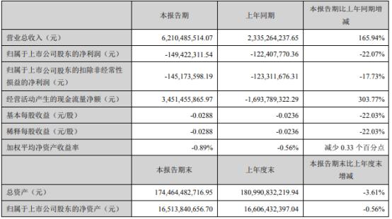 泛海控股2021年第一季度亏损1.49亿 房地产结转成本增加