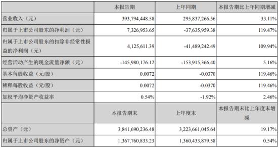 华媒控股2021年第一季度净利732.7万 本期受疫情影响减弱