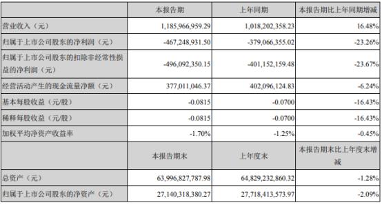 东旭光电2021年第一季度亏损4.67亿 管理费用增加