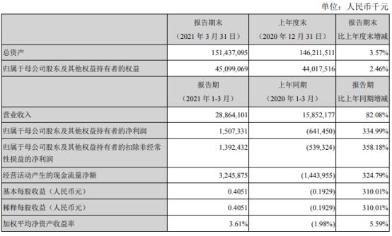 中集集团2021年第一季度净利15.07亿 集装箱业务收入上涨