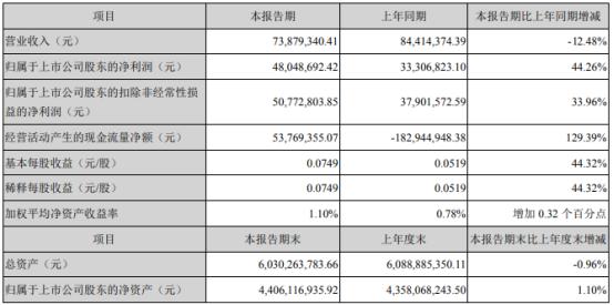 海德股份2021年第一季度净利4804.87万增长44.26% 确认投资收益所致