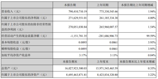 苏宁环球2021年第一季度净利2.72亿增长4% 营业外支出减少