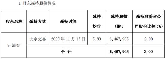 罗平锌电股东汪清春减持646.79万股 套现3809.6万