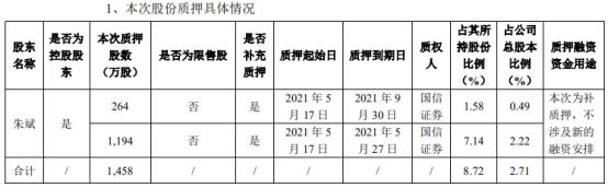 全筑股份控股股东朱斌质押1458万股 用于补充质押