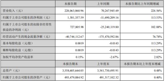 美丽生态2021年第一季度净利158.14万扭亏为盈 本期正常开工