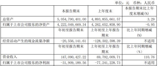 黄山旅游2021年第一季度亏损3190.92万亏损减少 固定收益理财产品利息减少