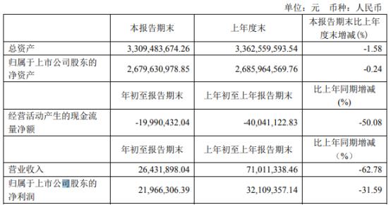 九鼎投资2021年第一季度净利2196.63万下滑31.59% 项目投资收益率降低