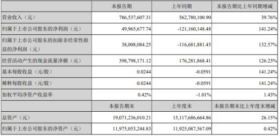 深圳机场2021年第一季度净利4996.57万 较上年同期扭亏为盈
