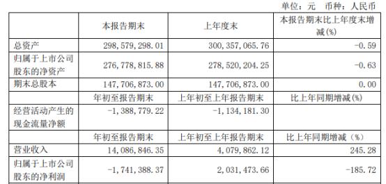 香梨股份2021年第一季度亏损174.14万由盈转亏 存款利息收入减少