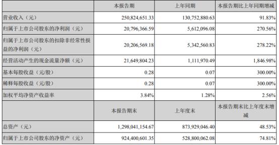 嘉亨家化2021年第一季度净利2079.64万增长270.56% 本期销售收入增长