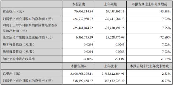 华控赛格2021年第一季度亏损2453.3万亏损减少 业务规模扩大