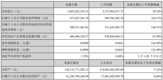 深圳能源2021年第一季度净利增长124.53% 海外燃机项目售电量大幅增加