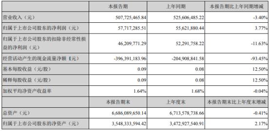 银江股份2021年第一季度净利5771.73万 较上年同期增长3.77%