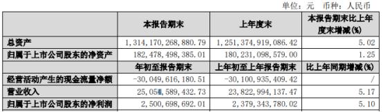 保利地产2021年第一季度净利25.01亿增长5.10% 销售规模增加