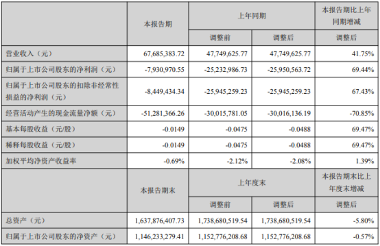 华平股份2021年第一季度亏损793.1万 投资收益增加