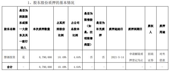 和仁科技控股股东磐源投资质押879万股 用于对外借款