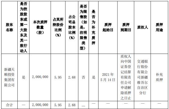天顺股份控股股东天顺投资质押200万股 用于补充质押