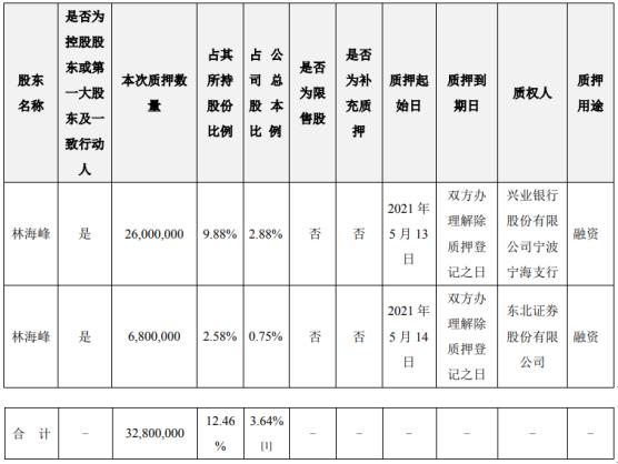 东方日升控股股东林海峰质押3280万股 用于融资
