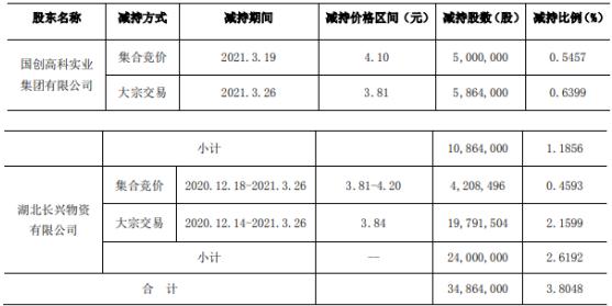 国创高新2名股东合计减持3486.4万股 套现合计约1.37亿