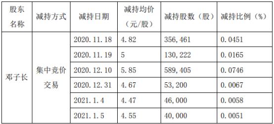 长方集团2名股东合计减持981.15万股 套现合计约4297.66万