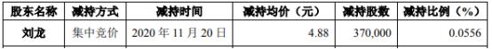 吉药控股股东刘龙减持37万股 套现180.56万