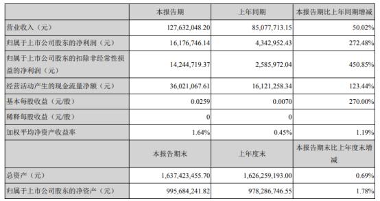 凯美特气2021年第一季度净利1617.67万增长272.48% 产品销售增长