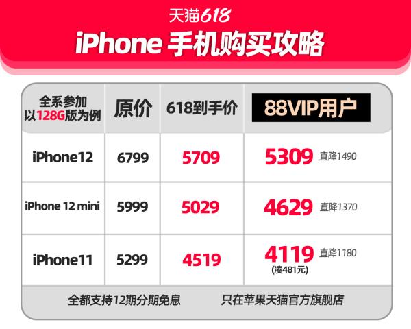 苹果党注意!天猫618期间iPhone12手机能减1610元