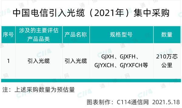 中国电信启动引入光缆集采,总规模210万芯公里