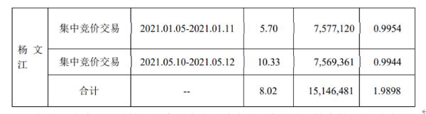 御银股份股东杨文江减持1514.65万股,套现约8633万