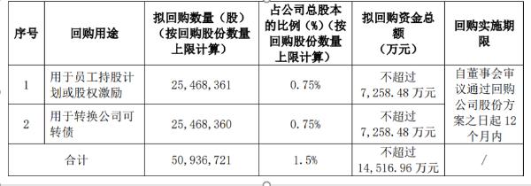香江控股将花不超1.45亿回购公司股份 用于股权激励或转换公司可转债