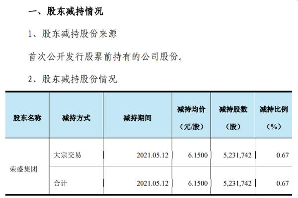 天原股份股东荣盛集团减持523.17万股,套现约3218万