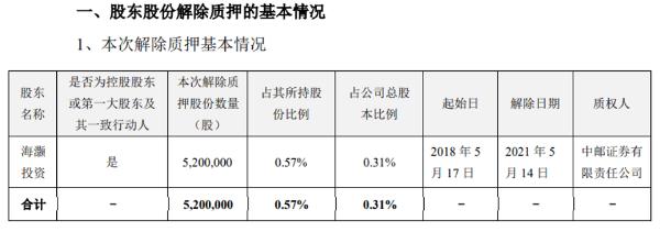 海大集团控股股东海灏投资解除质押股份520万股
