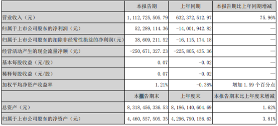 冰轮环境2021年第一季度净利5228.91万扭亏为盈 市场景气度上升
