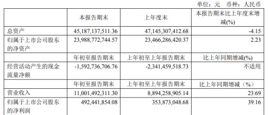 中天科技2021年第一季度净利4.92亿增长39.16% 投资收益增加