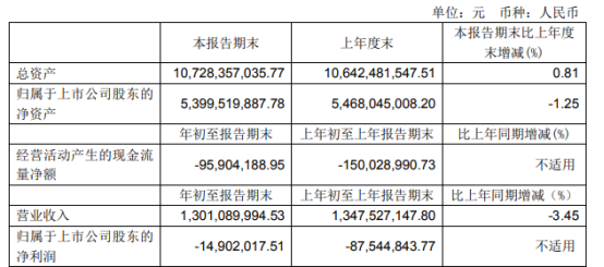 航天机电2021年第一季度亏损1490.2万亏损减少 香港上航控股汇兑收益增加