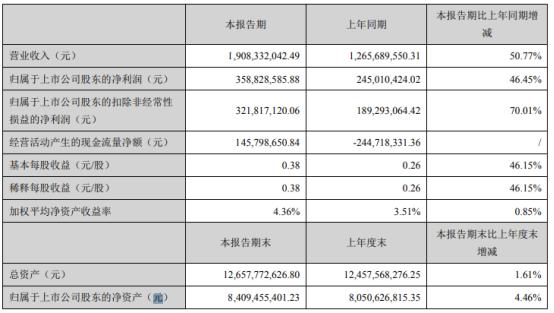 老板电器2021年第一季度净利3.59亿 同比增长46.45%